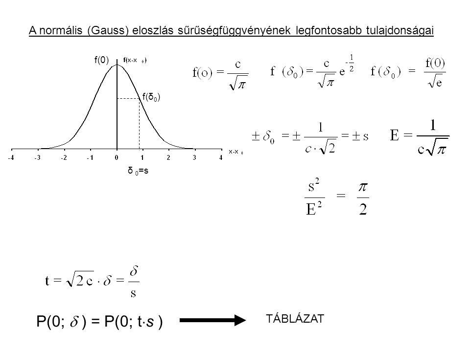 A normális (Gauss) eloszlás sűrűségfüggvényének legfontosabb tulajdonságai δ 0 =s f(δ 0 ) f(0) P(0;  ) = P(0; t  s ) TÁBLÁZAT