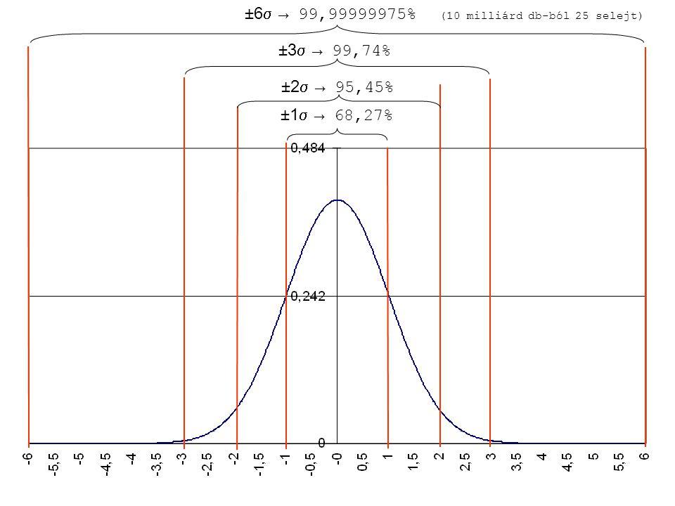 ±6  → 99,99999975% (10 milliárd db-ból 25 selejt) ±3  → 99,74% ±2  → 95,45% ±1  → 68,27%