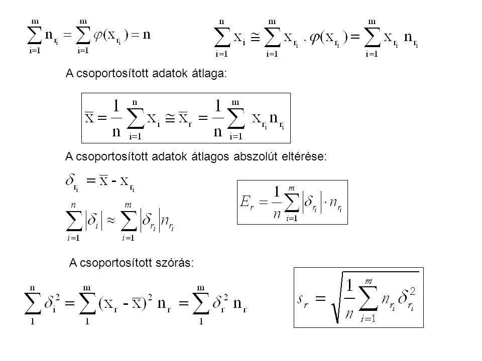 A csoportosított adatok átlagos abszolút eltérése: A csoportosított szórás: A csoportosított adatok átlaga: