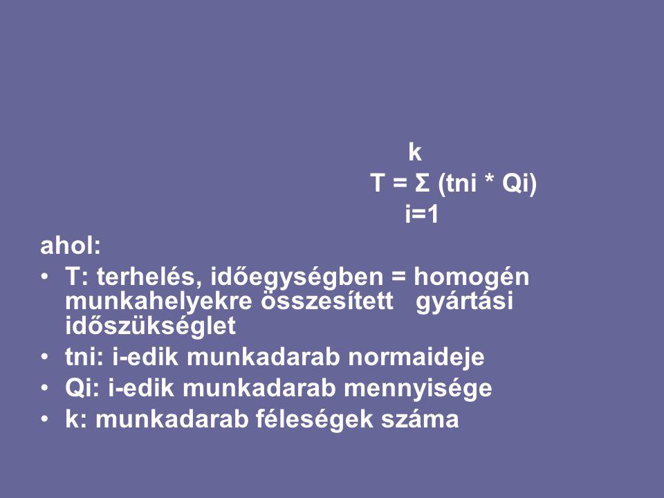 k T = Σ (tni * Qi) i=1 ahol: T: terhelés, időegységben = homogén munkahelyekre összesített gyártási időszükséglet tni: i-edik munkadarab normaideje Qi
