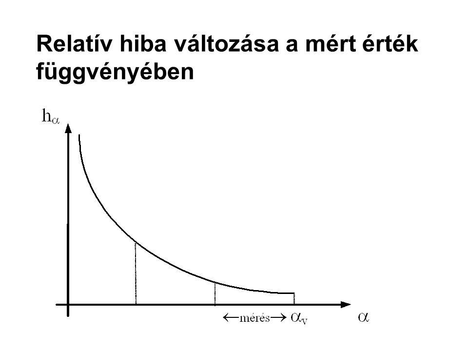 Relatív hiba változása a mért érték függvényében