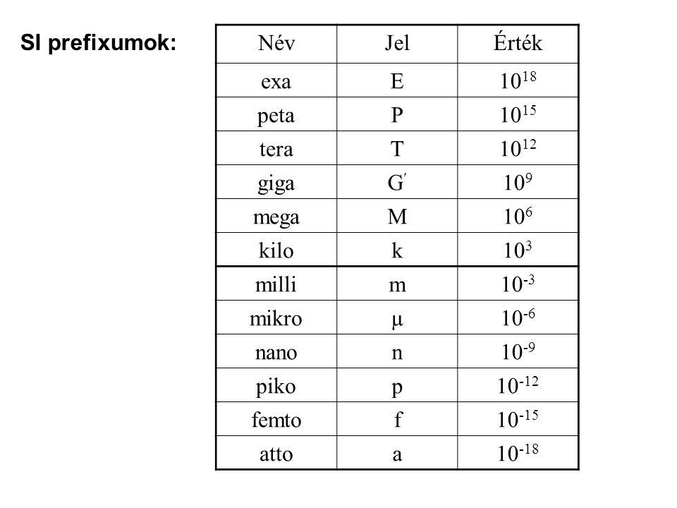 SI prefixumok: NévJelÉrték exaE10 18 petaP10 15 teraT10 12 gigaG10 9 megaM10 6 kilok10 3 millim10 -3 mikroµ10 -6 nanon10 -9 pikop10 -12 femtof10 -15 attoa10 -18