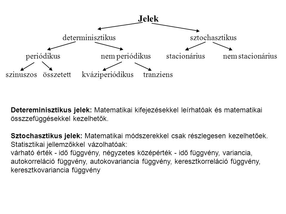 Jelek determinisztikussztochasztikus periódikusnemperiódikusstacionáriusnemstacionárius szinuszosösszetettkváziperiódikustranziens Detereminisztikus jelek: Matematikai kifejezésekkel leírhatóak és matematikai összzefüggésekkel kezelhetők.