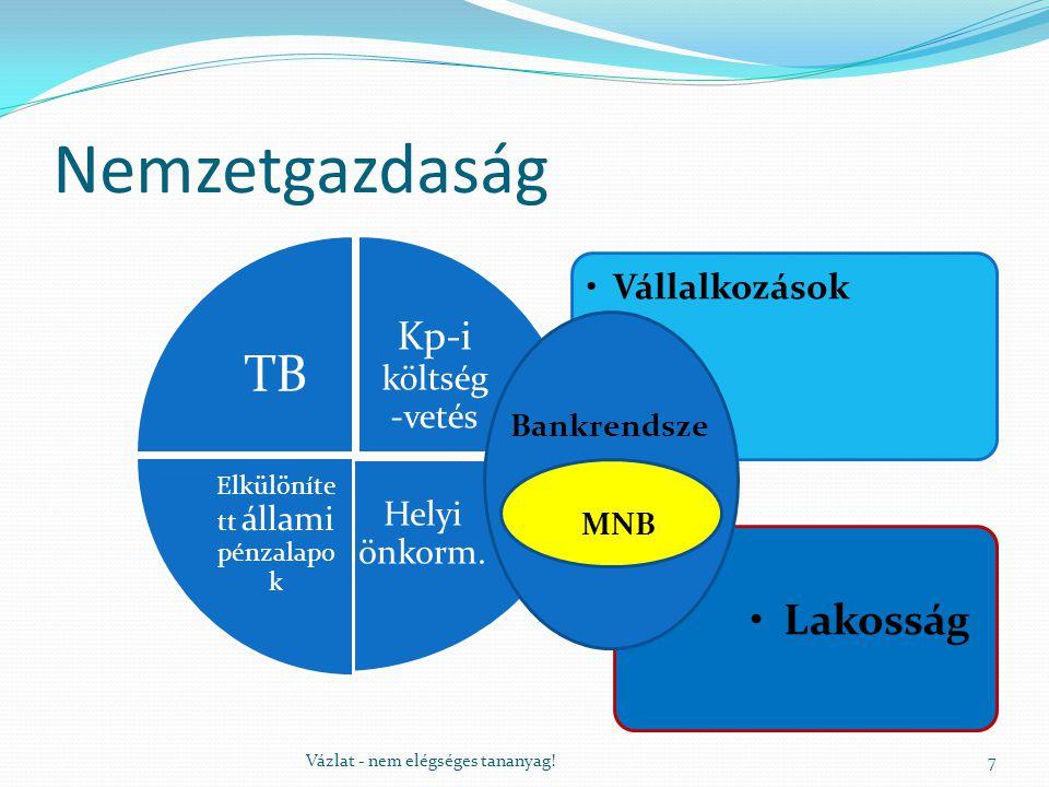 Nemzetgazdaság Lakosság Vállalkozások TB Kp-i költség -vetés Helyi önkorm.