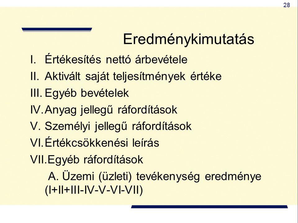 28 I.Értékesítés nettó árbevétele II.Aktivált saját teljesítmények értéke III.Egyéb bevételek IV.Anyag jellegű ráfordítások V.Személyi jellegű ráfordí