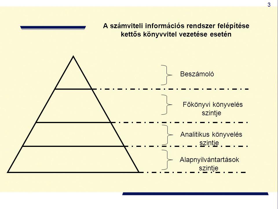 3 A számviteli információs rendszer felépítése kettős könyvvitel vezetése esetén Beszámoló Főkönyvi könyvelés szintje Analitikus könyvelés szintje Ala