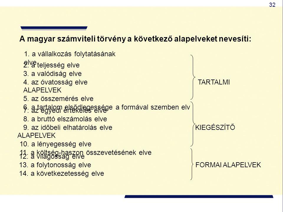32 A magyar számviteli törvény a következő alapelveket nevesíti: 1. a vállalkozás folytatásának elve 2. a teljesség elve 3. a valódiság elve 4. az óva