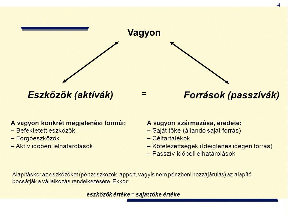 4 Vagyon Eszközök (aktívák) Források (passzívák) A vagyon konkrét megjelenési formái: – Befektetett eszközök – Forgóeszközök – Aktív időbeni elhatárol