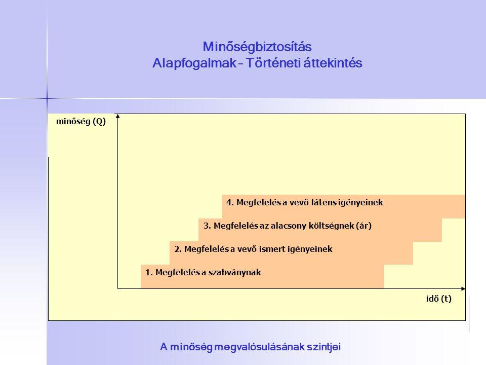 Minőségbiztosítás Alapfogalmak – Történeti áttekintés 1. Megfelelés a szabványnak 4. Megfelelés a vevő látens igényeinek 2. Megfelelés a vevő ismert i