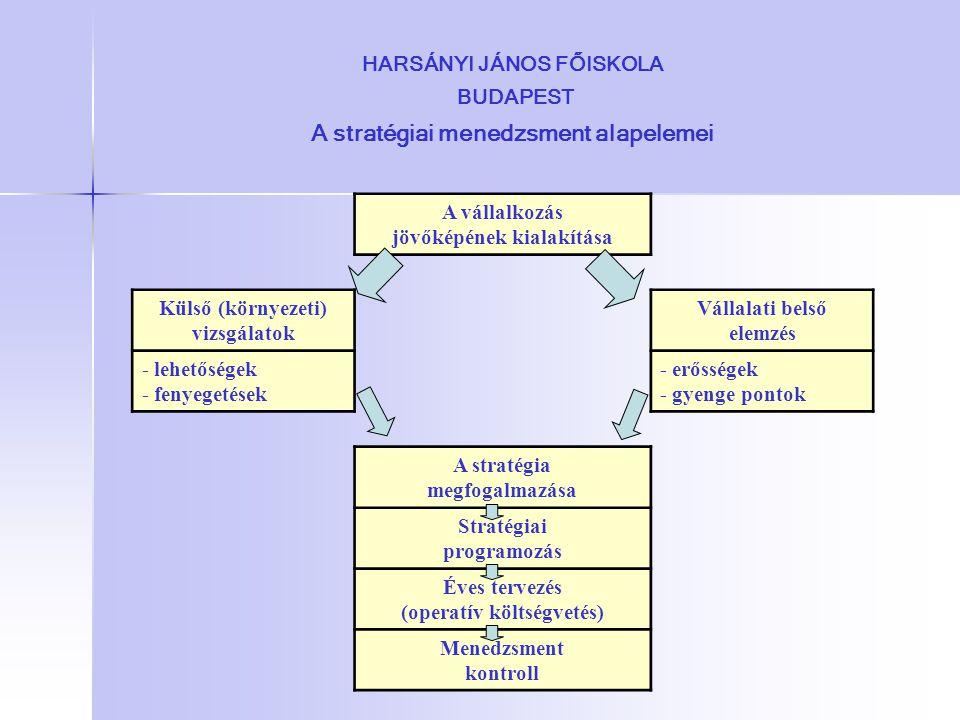 HARSÁNYI JÁNOS FŐISKOLA BUDAPEST A stratégiai menedzsment alapelemei A vállalkozás jövőképének kialakítása Külső (környezeti) vizsgálatok Vállalati be