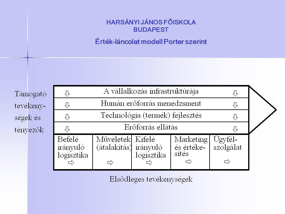 HARSÁNYI JÁNOS FŐISKOLA BUDAPEST Érték-láncolat modell Porter szerint