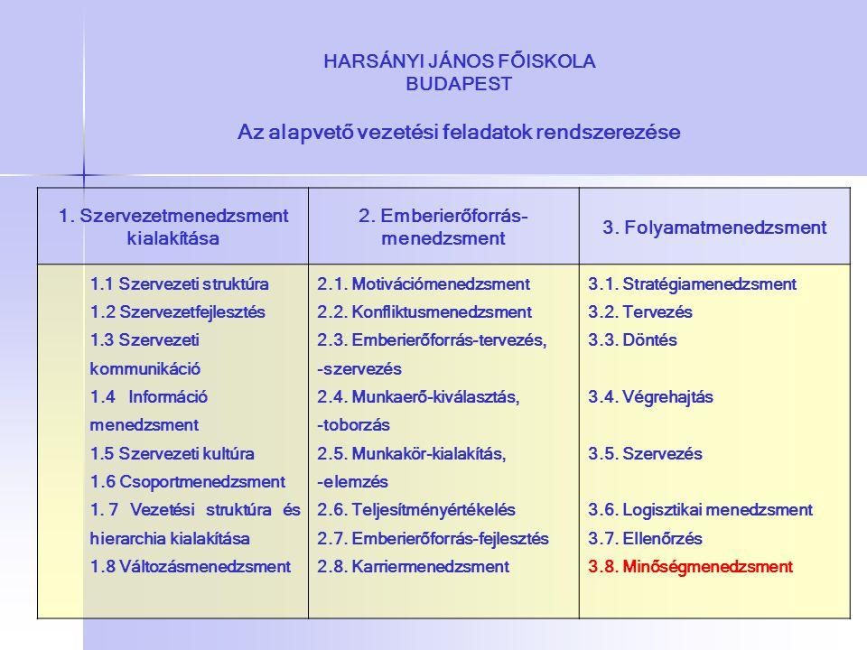 HARSÁNYI JÁNOS FŐISKOLA BUDAPEST Az alapvető vezetési feladatok rendszerezése 1. Szervezetmenedzsment kialakítása 2. Emberierőforrás- menedzsment 3. F