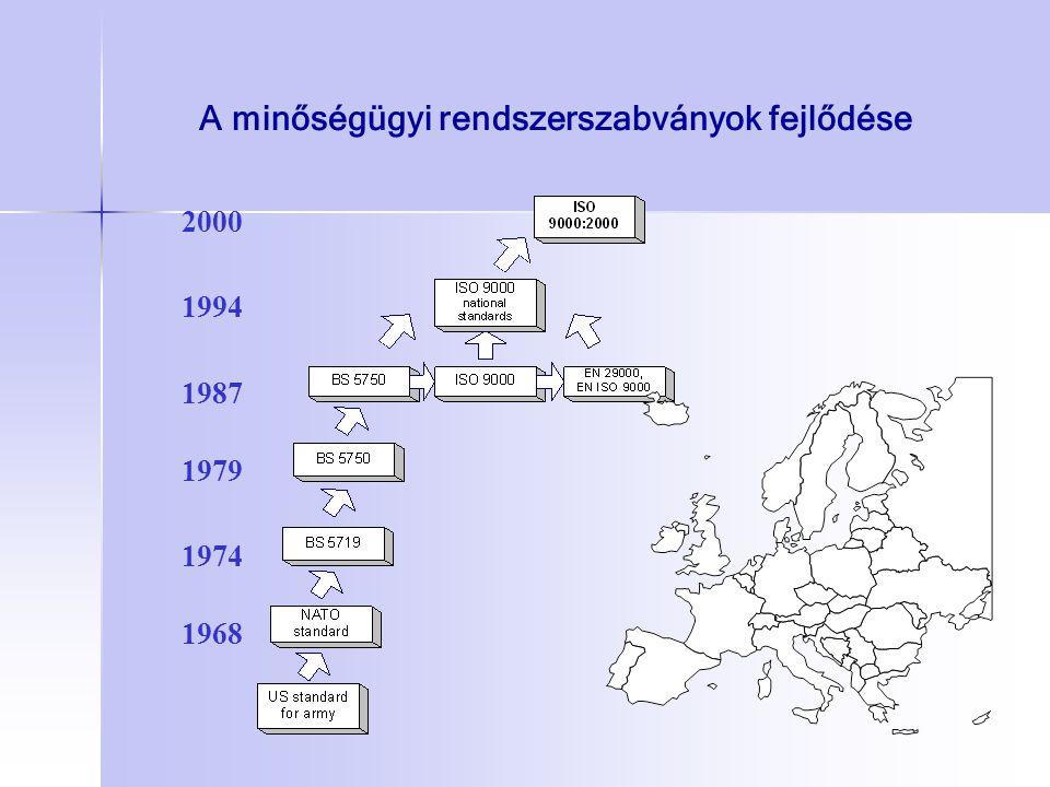 A minőségügyi rendszerszabványok fejlődése 1968 1974 1987 1994 2000 1979