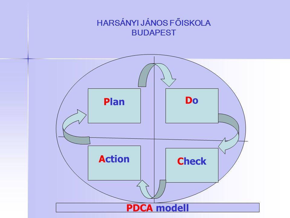 HARSÁNYI JÁNOS FŐISKOLA BUDAPEST Plan DoDo Check Action PDCA modell