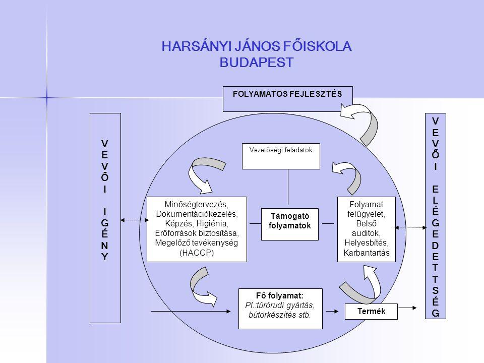 HARSÁNYI JÁNOS FŐISKOLA BUDAPEST Vezetőségi feladatok Támogató folyamatok Folyamat felügyelet, Belső auditok, Helyesbítés, Karbantartás, Minőségtervez
