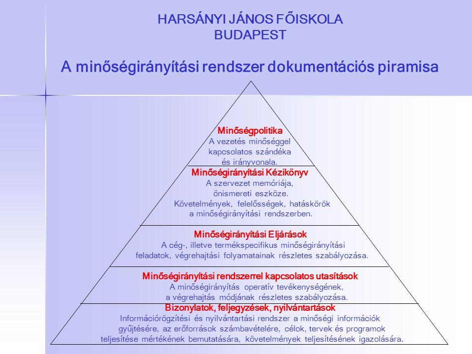 HARSÁNYI JÁNOS FŐISKOLA BUDAPEST A minőségirányítási rendszer dokumentációs piramisa Minőségpolitika A vezetés minőséggel kapcsolatos szándéka és irán