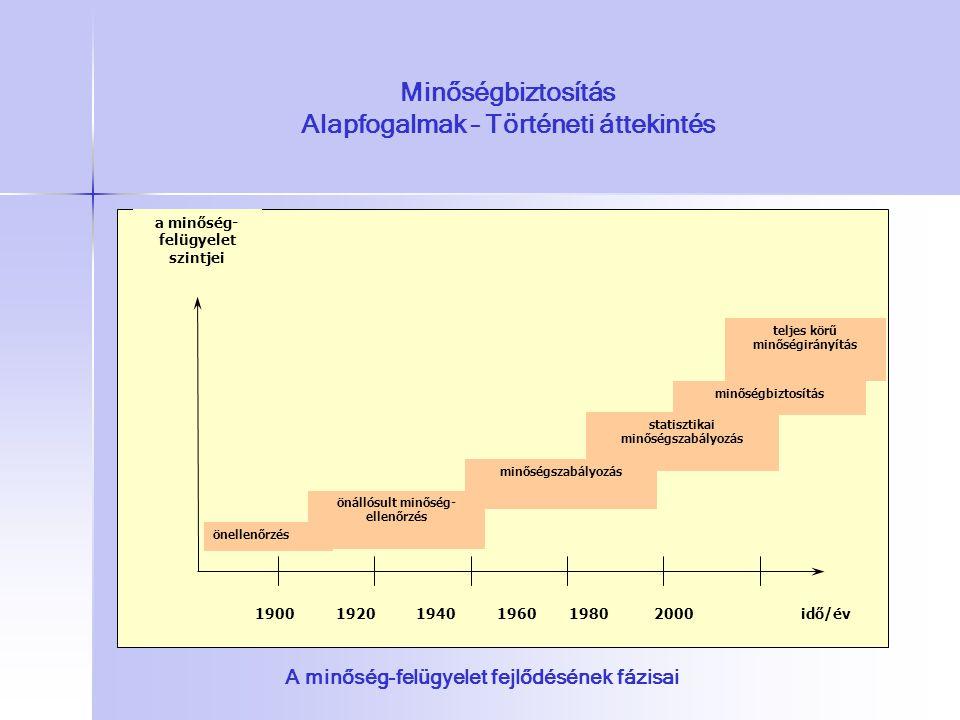 Minőségbiztosítás Alapfogalmak – Történeti áttekintés a minőség- felügyelet szintjei önellenőrzés 1900 1920 1940 1960 1980 2000 önállósult minőség- el
