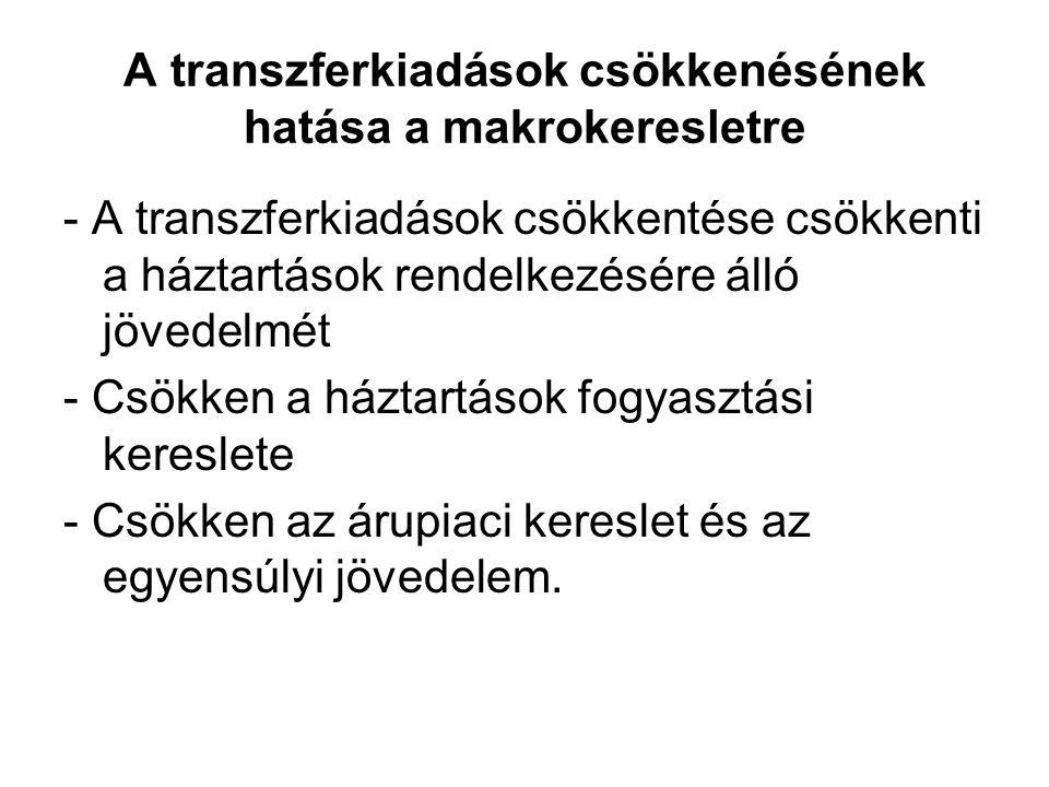A transzferkiadások csökkenésének hatása a makrokeresletre - A transzferkiadások csökkentése csökkenti a háztartások rendelkezésére álló jövedelmét -