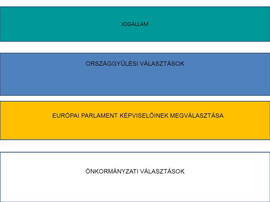 jogállam Elnöki kormányzati rendszer Parlamentáris kormányzati rendszer A VÁLASZTÓJOG Általános Egyenlő A SZAVAZÁS Közvetlen Titkos Legfontosabb közhivatalokat választás útján töltik be Teljeskörűen biztosítják az egyéni szabadságjogokat Országgyűlés Európai Parlament Önkormányzatokkal Pártállam ( az 5%-os küszöb, érvényességi feltételek, egy, illetve két forduló).