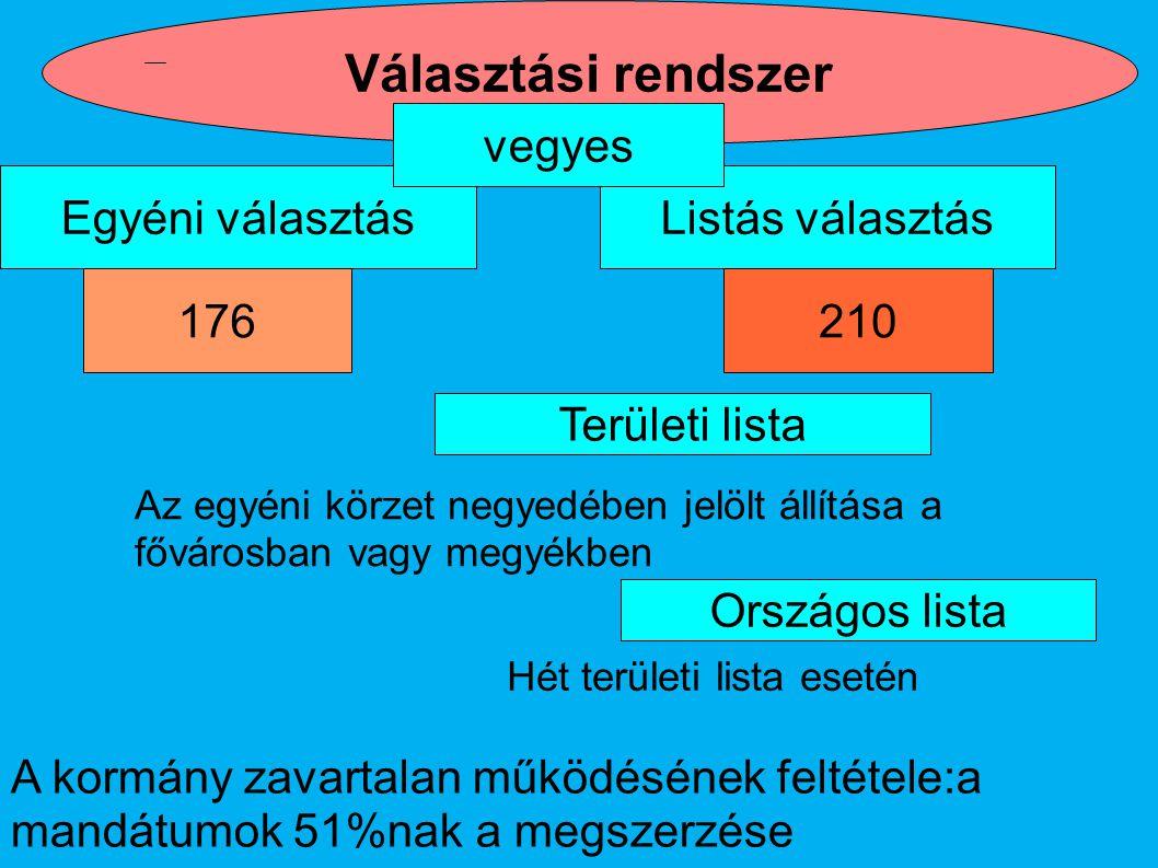 Szavazólap Országgyűlési képviselő választásra …..