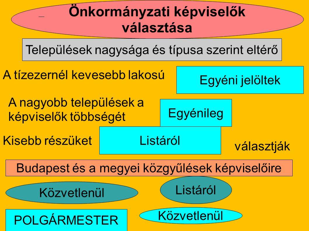 Önkormányzati képviselők választása Listáról Budapest és a megyei közgyűlések képviselőire Egyéni jelöltek Egyénileg Települések nagysága és típusa sz
