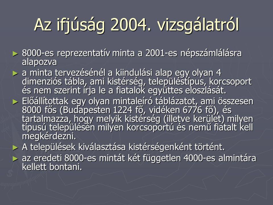 Az ifjúság 2004. vizsgálatról ► 8000-es reprezentatív minta a 2001-es népszámlálásra alapozva ► a minta tervezésénél a kiindulási alap egy olyan 4 dim
