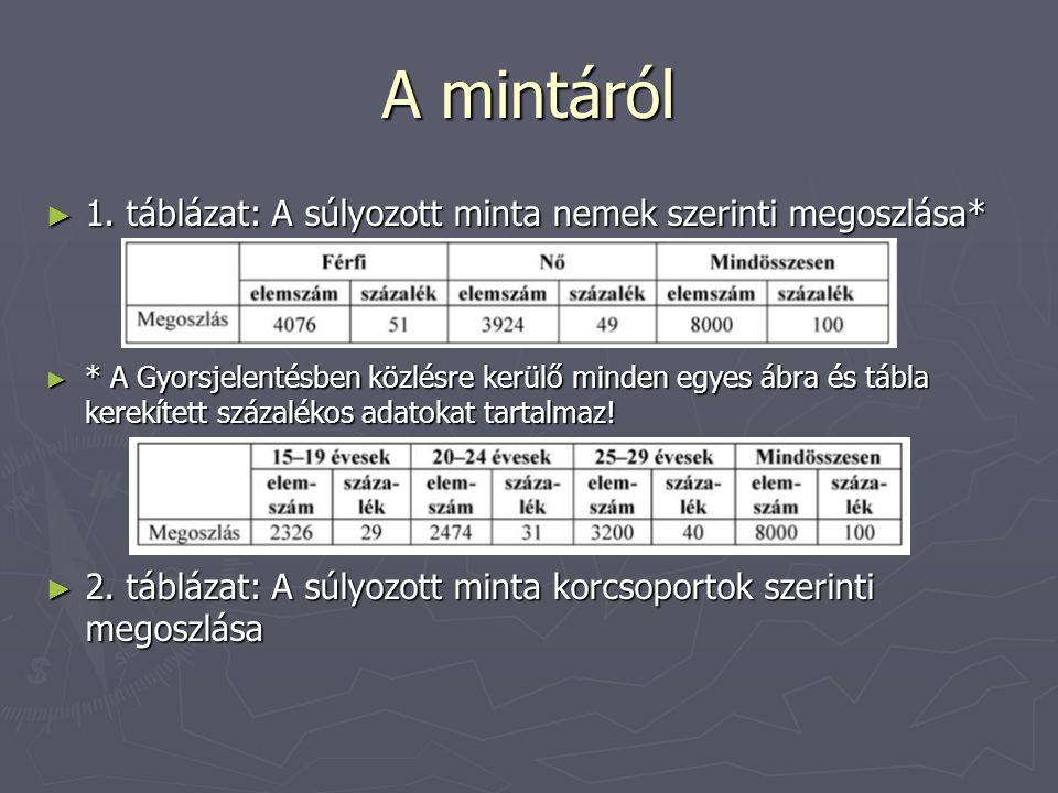 A mintáról ► 1. táblázat: A súlyozott minta nemek szerinti megoszlása* ► * A Gyorsjelentésben közlésre kerülő minden egyes ábra és tábla kerekített sz