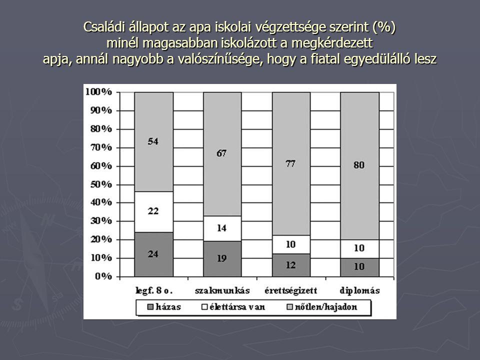 A fiatalok családi állapot szerinti megoszlása (%) Családi állapot megoszlása korcsoport szerint a férfiaknál (%)