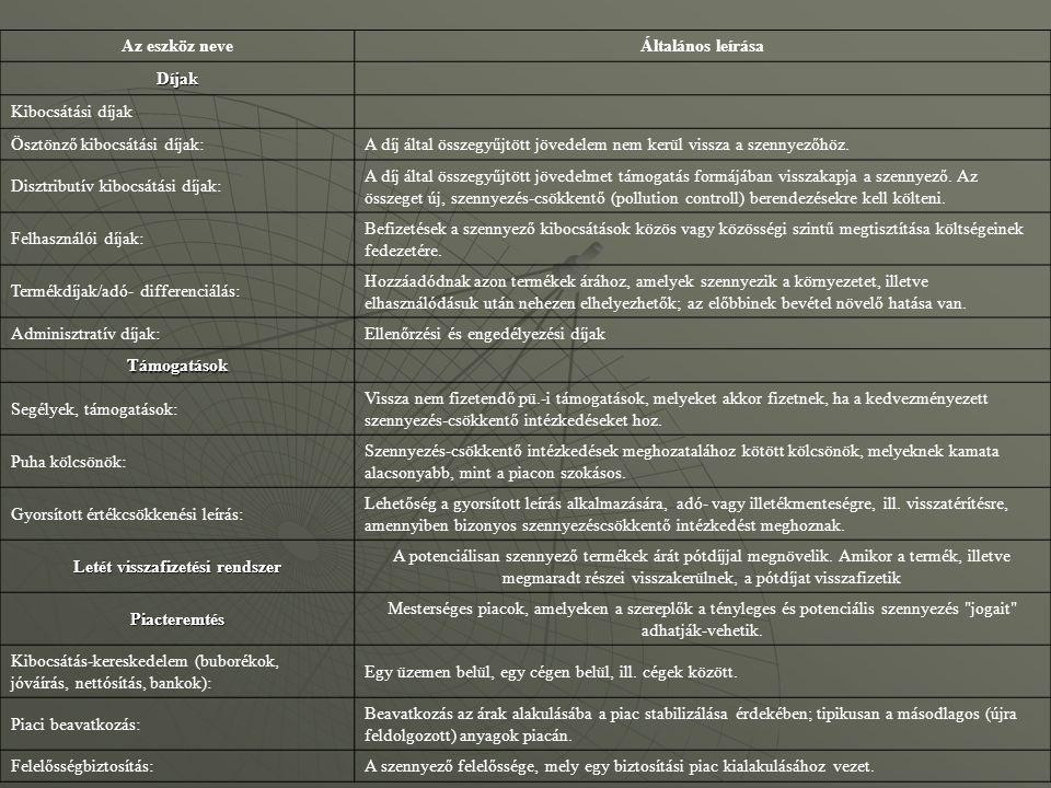 Az eszköz neveÁltalános leírása Díjak Kibocsátási díjak Ösztönző kibocsátási díjak:A díj által összegyűjtött jövedelem nem kerül vissza a szennyezőhöz