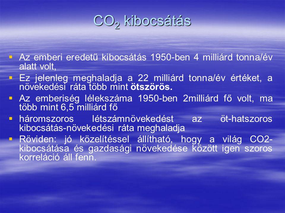 CO 2 kibocsátás   Az emberi eredetű kibocsátás 1950-ben 4 milliárd tonna/év alatt volt,   Ez jelenleg meghaladja a 22 milliárd tonna/év értéket, a növekedési ráta több mint ötszörös.