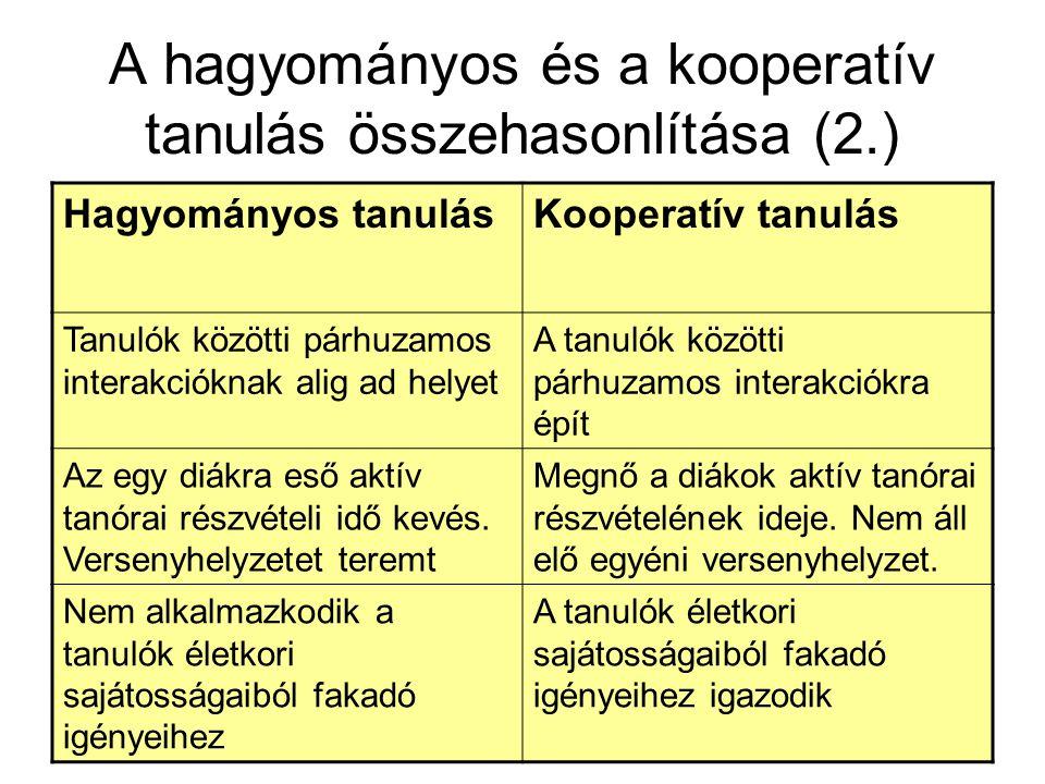 A hagyományos és a kooperatív tanulás összehasonlítása (2.) Hagyományos tanulásKooperatív tanulás Tanulók közötti párhuzamos interakcióknak alig ad he