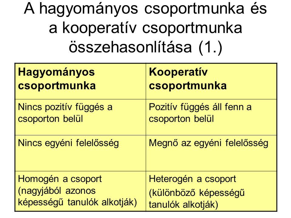 A hagyományos csoportmunka és a kooperatív csoportmunka összehasonlítása (1.) Hagyományos csoportmunka Kooperatív csoportmunka Nincs pozitív függés a