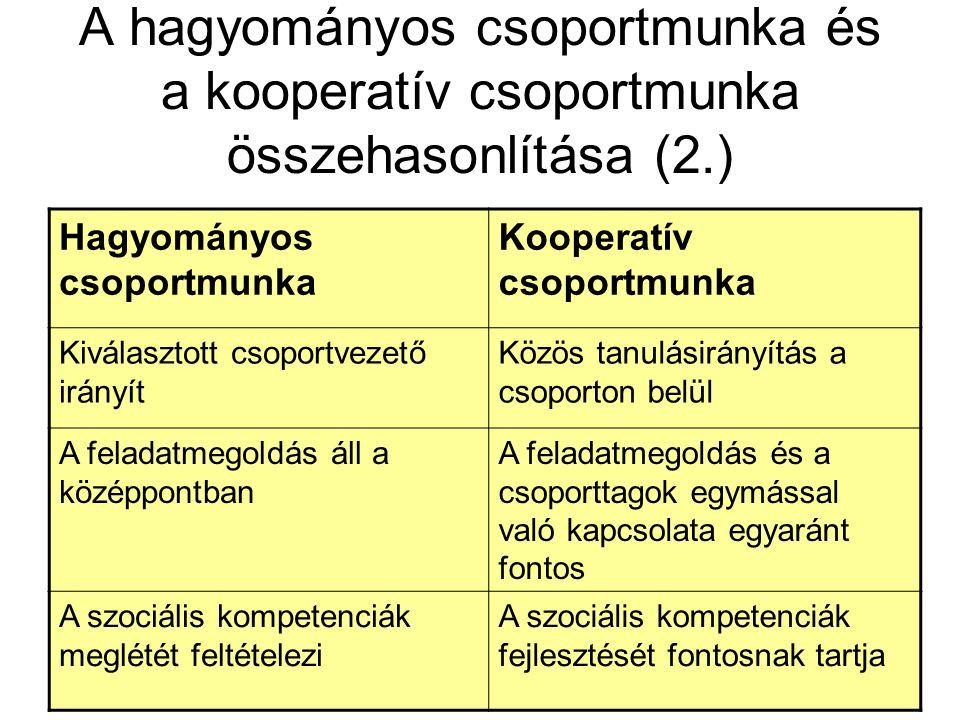 A hagyományos csoportmunka és a kooperatív csoportmunka összehasonlítása (2.) Hagyományos csoportmunka Kooperatív csoportmunka Kiválasztott csoportvez
