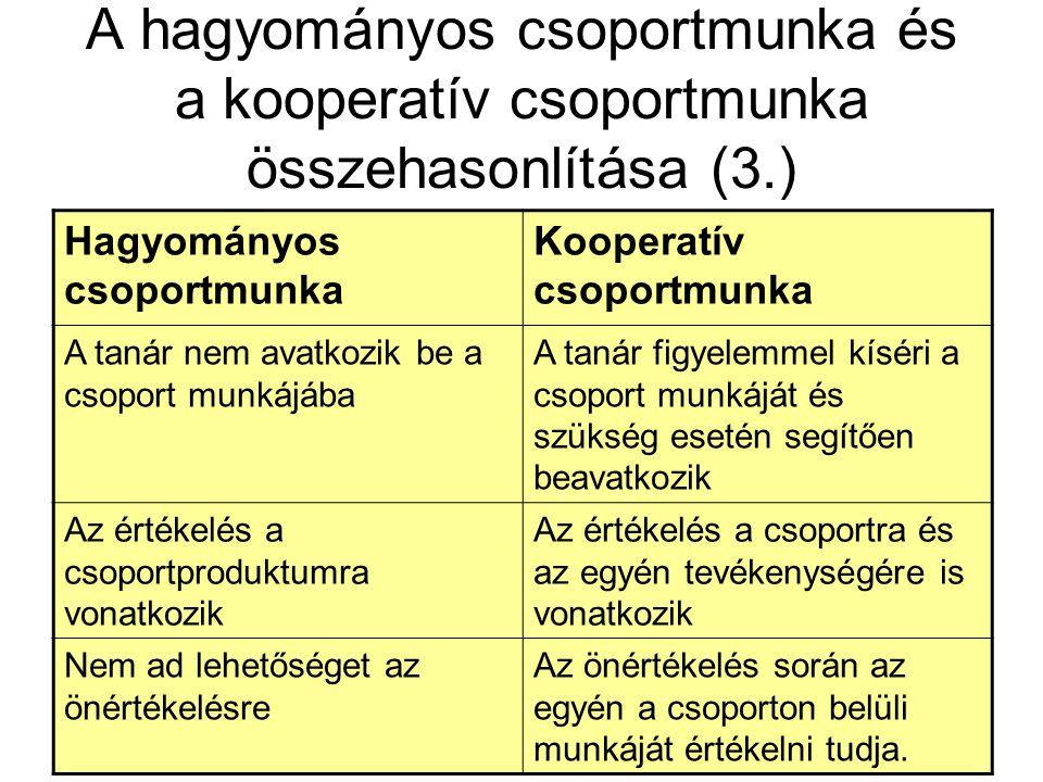 A hagyományos csoportmunka és a kooperatív csoportmunka összehasonlítása (3.) Hagyományos csoportmunka Kooperatív csoportmunka A tanár nem avatkozik b