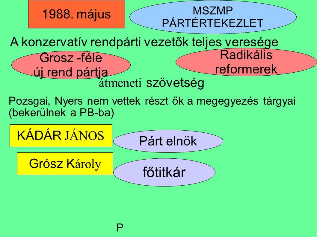 Grosz -féle új rend pártja KÁDÁR JÁNOS Grósz K ároly főtitkár Párt elnök A konzervatív rendpárti vezetők teljes veresége átmeneti szövetség 1988. máju