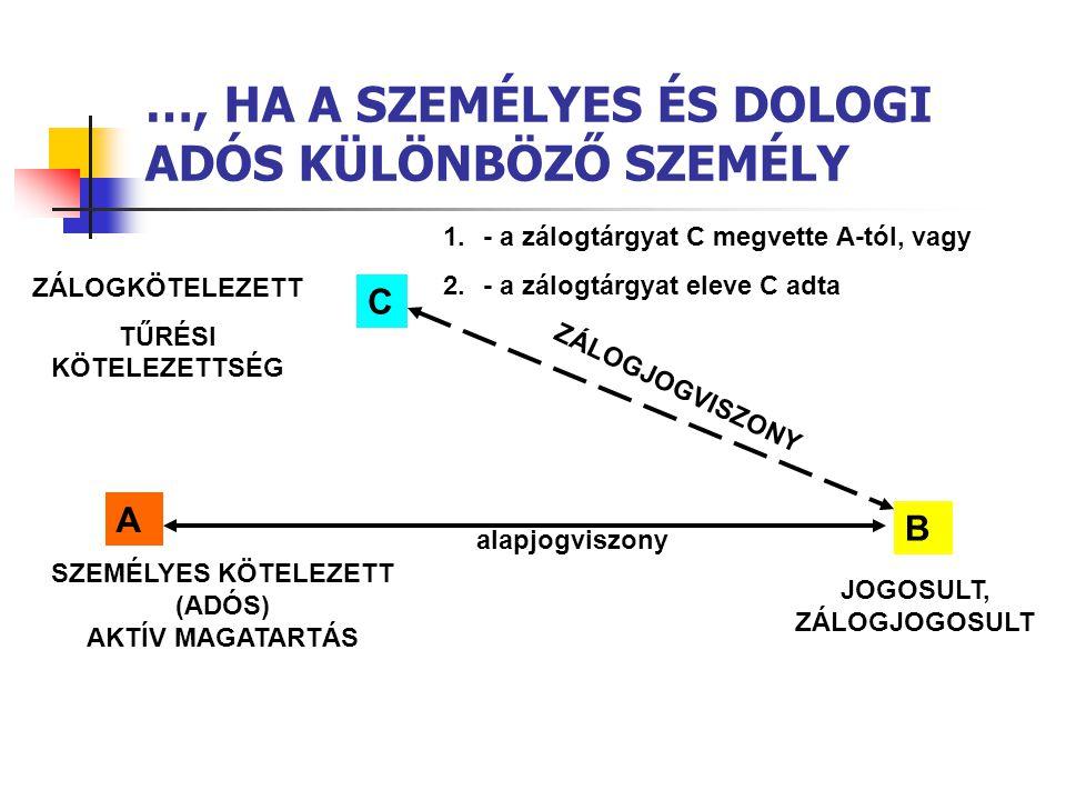 …, HA A SZEMÉLYES ÉS DOLOGI ADÓS KÜLÖNBÖZŐ SZEMÉLY SZEMÉLYES KÖTELEZETT (ADÓS) AKTÍV MAGATARTÁS A B C ZÁLOGKÖTELEZETT TŰRÉSI KÖTELEZETTSÉG ZÁLOGJOGVIS