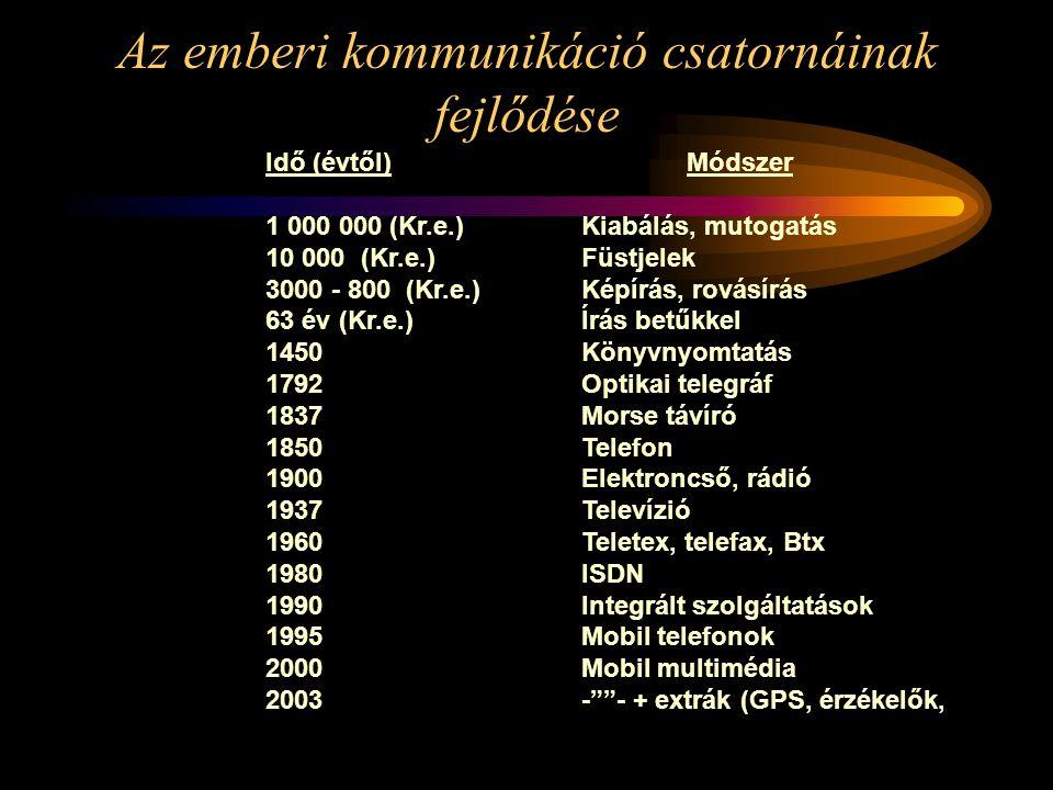 Az emberi kommunikáció csatornáinak fejlődése Idő (évtől)Módszer 1 000 000 (Kr.e.)Kiabálás, mutogatás 10 000 (Kr.e.)Füstjelek 3000 - 800 (Kr.e.)Képírá