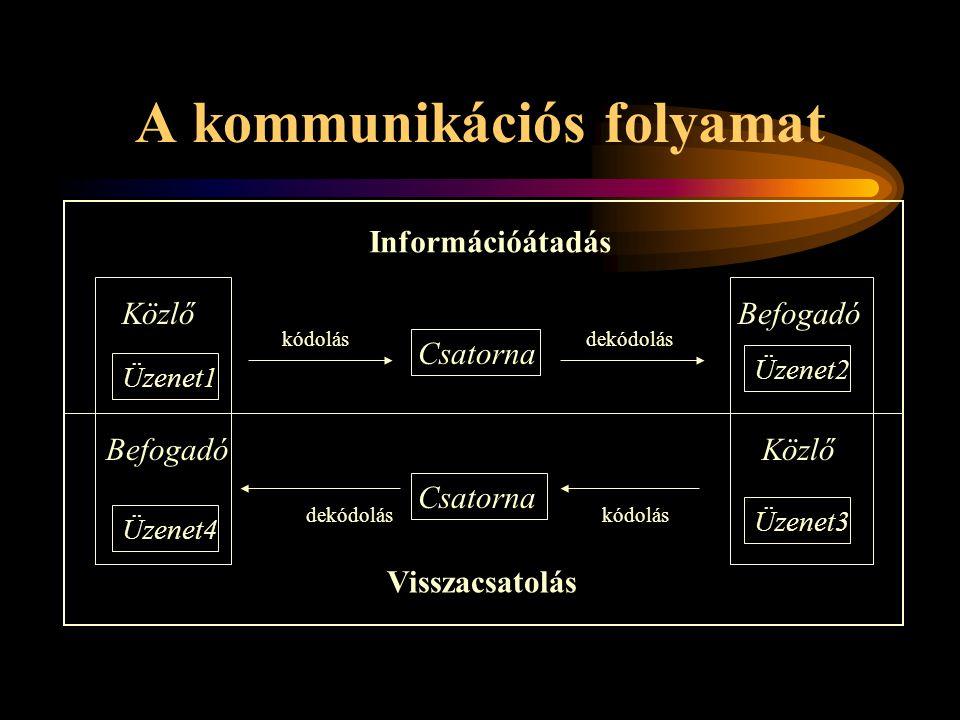 A kommunikációs folyamat Üzenet2Üzenet3 Csatorna Közlő Befogadó Információátadás Visszacsatolás kódolásdekódolás Csatorna kódolásdekódolás Üzenet4Üzen