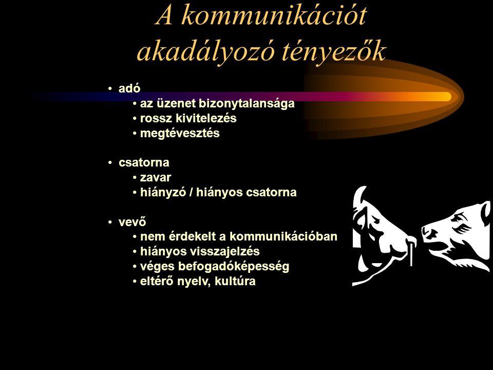 Bürotika1. előadás Kommunikáció –A kommunikáció fogalma  –A verbális kommunikáció Beszéd Írás