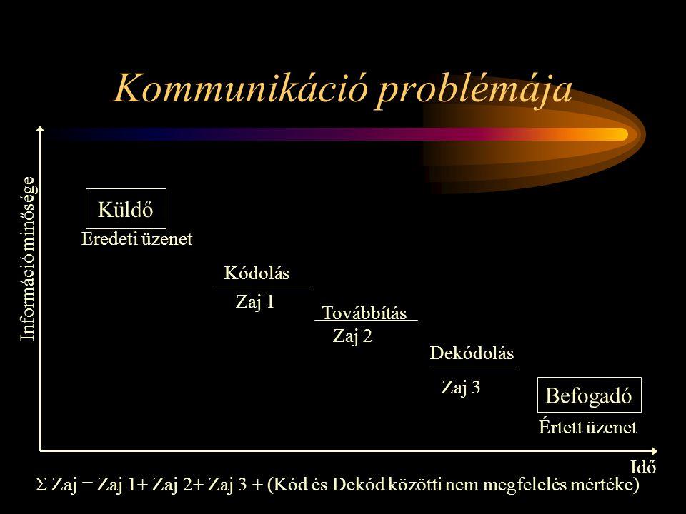 Kommunikáció problémája Küldő Befogadó Eredeti üzenet Értett üzenet Kódolás Dekódolás Továbbítás Információ minősége Idő Zaj 1 Zaj 2 Zaj 3  Zaj = Za
