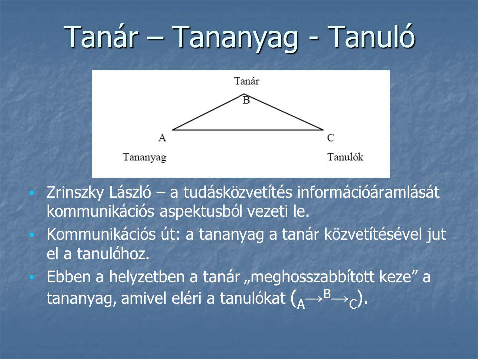 Tanár – Tananyag - Tanuló   Zrinszky László – a tudásközvetítés információáramlását kommunikációs aspektusból vezeti le.   Kommunikációs út: a tan