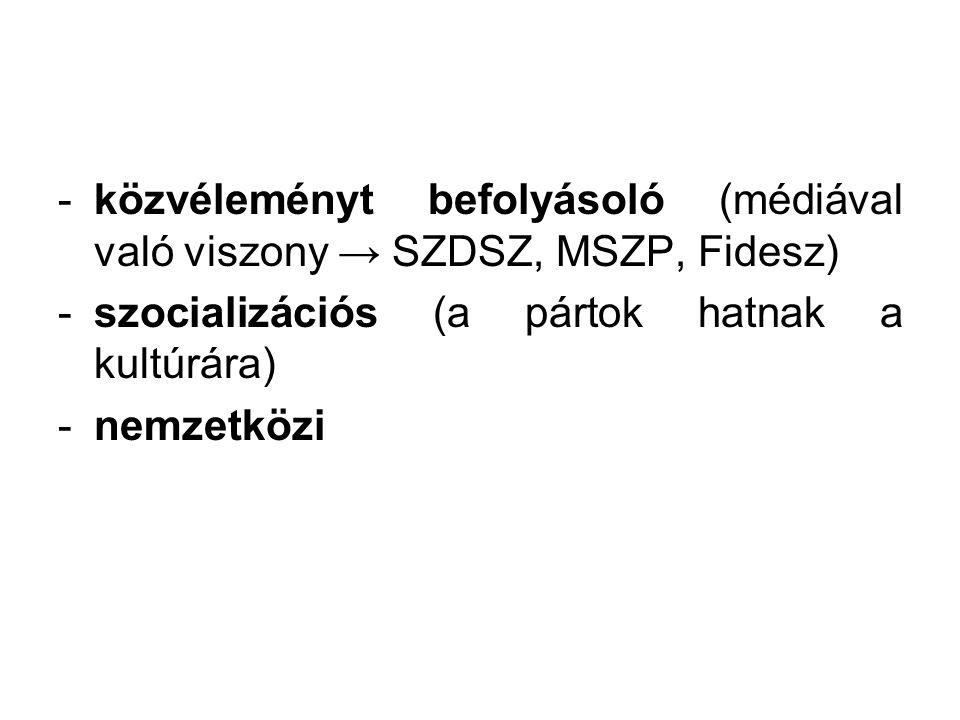 -közvéleményt befolyásoló (médiával való viszony → SZDSZ, MSZP, Fidesz) -szocializációs (a pártok hatnak a kultúrára) -nemzetközi