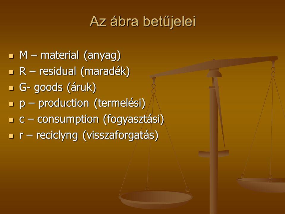 Az ábra betűjelei M – material (anyag) M – material (anyag) R – residual (maradék) R – residual (maradék) G- goods (áruk) G- goods (áruk) p – production (termelési) p – production (termelési) c – consumption (fogyasztási) c – consumption (fogyasztási) r – reciclyng (visszaforgatás) r – reciclyng (visszaforgatás)