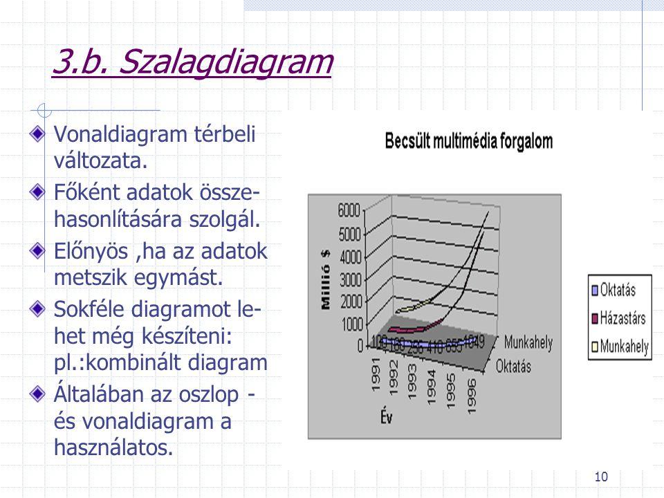10 3.b. Szalagdiagram Vonaldiagram térbeli változata. Főként adatok össze- hasonlítására szolgál. Előnyös,ha az adatok metszik egymást. Sokféle diagra