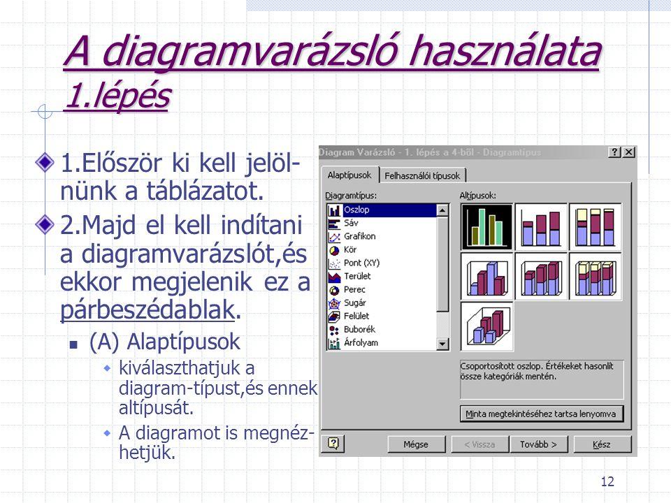 12 A diagramvarázsló használata 1.lépés 1.Először ki kell jelöl- nünk a táblázatot.