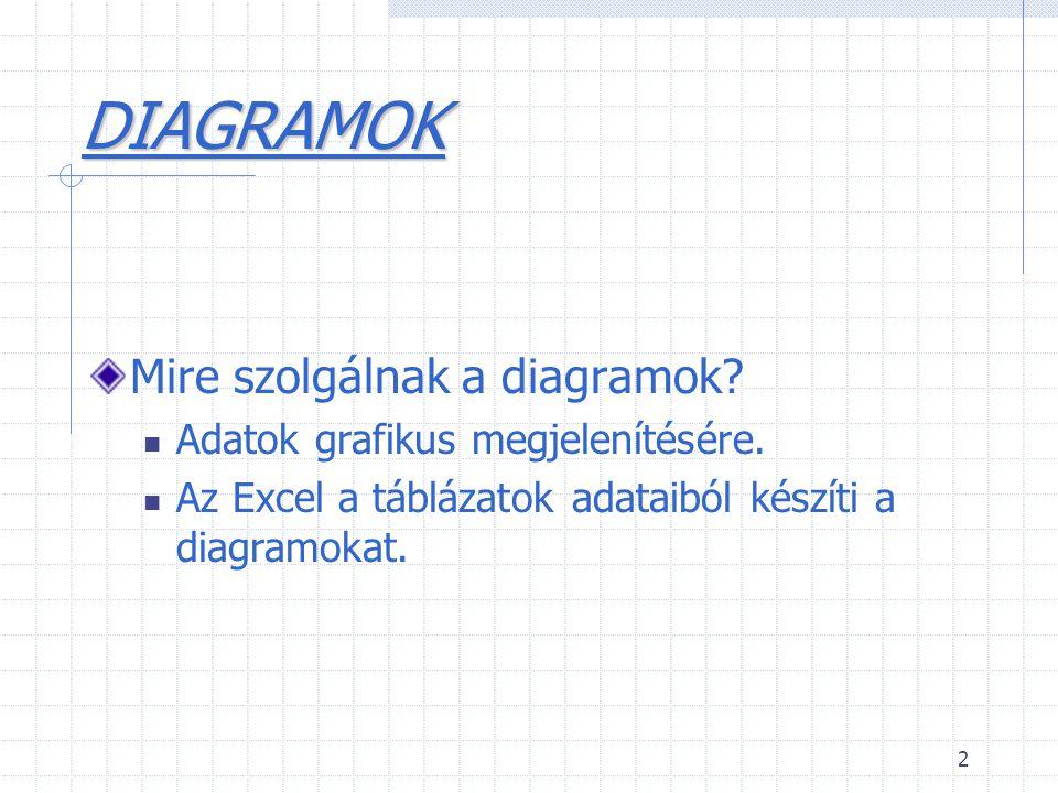 2 DIAGRAMOK Mire szolgálnak a diagramok? Adatok grafikus megjelenítésére. Az Excel a táblázatok adataiból készíti a diagramokat.