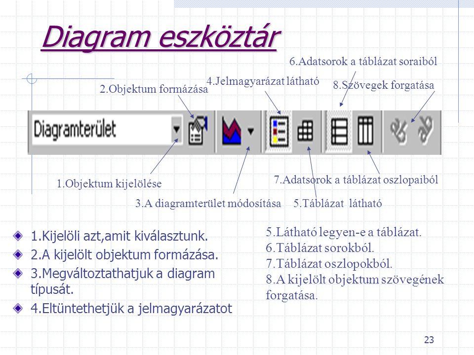 23 Diagram eszköztár 1.Kijelöli azt,amit kiválasztunk. 2.A kijelölt objektum formázása. 3.Megváltoztathatjuk a diagram típusát. 4.Eltüntethetjük a jel