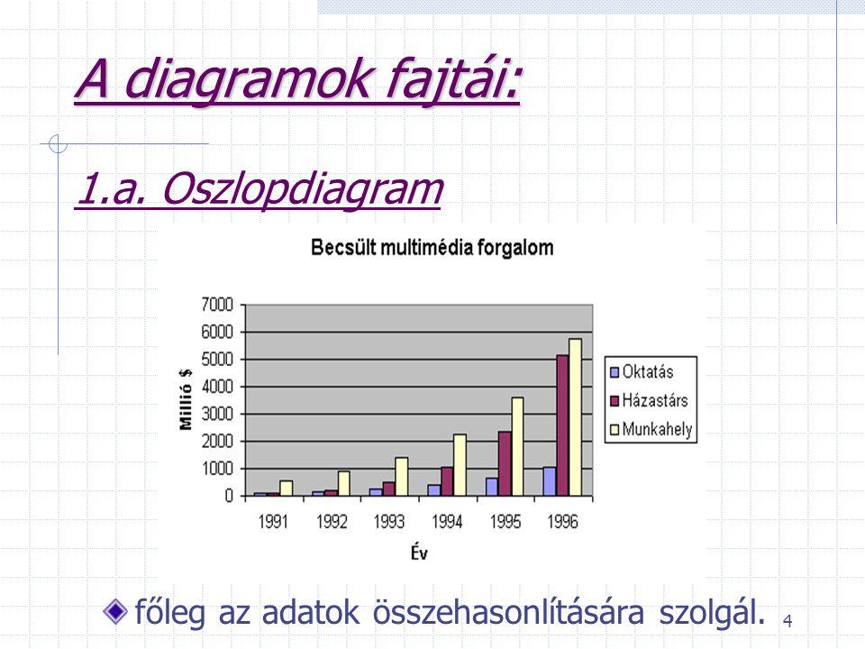 4 A diagramok fajtái: A diagramok fajtái: 1.a. Oszlopdiagram főleg az adatok összehasonlítására szolgál.
