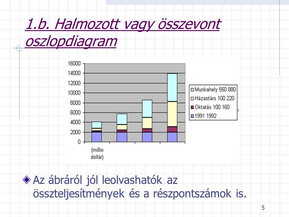 5 1.b. Halmozott vagy összevont oszlopdiagram Az ábráról jól leolvashatók az összteljesítmények és a részpontszámok is.