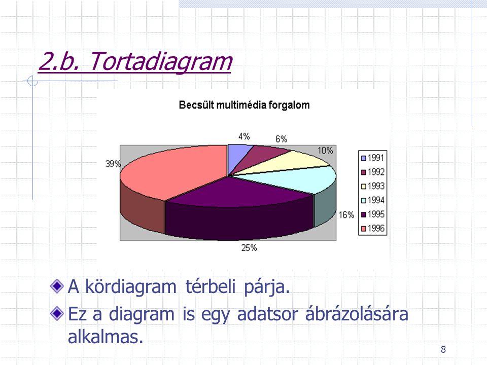 8 2.b. Tortadiagram A kördiagram térbeli párja. Ez a diagram is egy adatsor ábrázolására alkalmas.